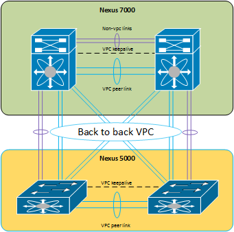 NSX, Dynamic routing and VPC